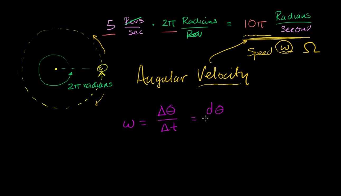 calculate angular speed